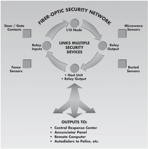 China Fiber-Optic Security Network on sale