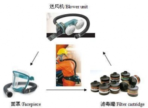 China Products name:Proflow2 Powered Air Purified Respirator(PAPR)No.:Proflow2Brand:othersproduct standard:Proflow2 on sale
