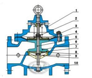 China Ball Valves Hydraulic control valve Hydraulic CONTROL VALVE on sale