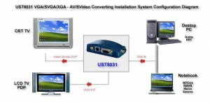 China Model Number: UST6031 VGA to AV Convertering Box on sale