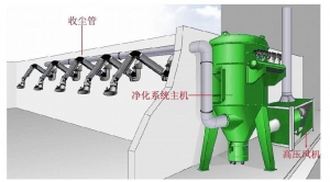 China Multi-positions Central Fume Extraction System on sale
