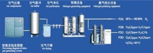 China Proccessing diagram of nitrogen generating system on sale