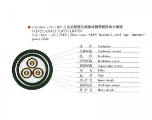 China Commodity name:XLPE Insulated Electric Cable on sale