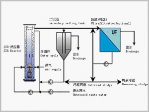 China Efficient Aerobic Reactor Technology (JZR) on sale