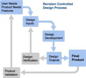 China Services>Product Development>  Design Process and Control on sale