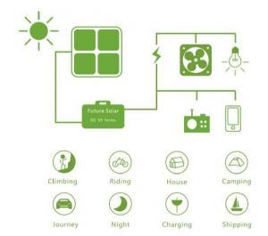 China DC Series Solar Kit on sale