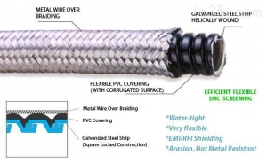 China Explosion Proof Flexible Conduit on sale