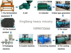 China New type of organic fertilizer granulation process on sale