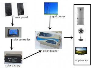 China Solar System 2KW Solar panel system on sale