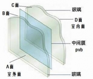 China Tempered Glass Laminated Glass on sale