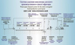 China Diagram for Waste Board Collection in Carton Plant on sale