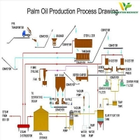 Palm Oil Fractionation Machine Palm Oil Fractionation Plant