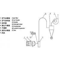 JG Series Air Srteam Dryer
