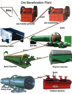 China Iron Ore Beneficiation Plant on sale