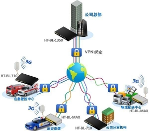 China Multi-link Load Balancing Router Solution on sale