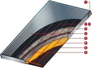China Solar collectors on sale