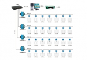 China Centralized heating control system on sale