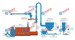 China Calcium Hydrogen Phosphate Drying Production Line on sale