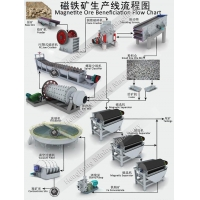 Magnetite Ore Beneficiation Processing Flow Chart