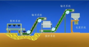 China BB Fertilizer Production Line Automatic Continuous on sale