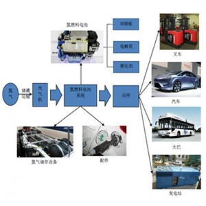 China Hydrogen Fuel Cell on sale