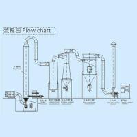 GFF Series Air Steam Dryer