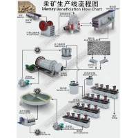 Mercury Ore Beneficiation Processing Flow Chart