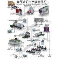 Hematite Ore Benificiation Processing Plant