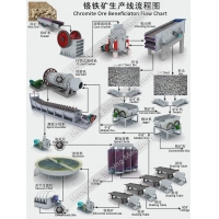 Chromite Ore Beneficiation Processing Flow Chart