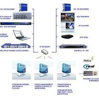 Encoding / Transcoding