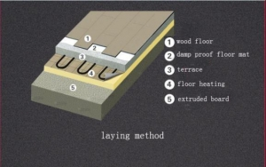 China XPS Extruded Foam Board for Floor Heating on sale
