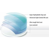 Hard Multi Coating 1.499 Progressive Prescription Eyeglass Lenses For Near And Far Vision