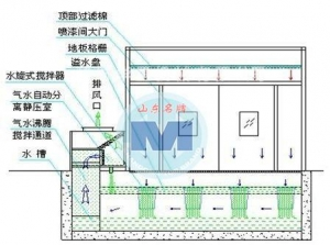 China No water pump rotary spraying room on sale