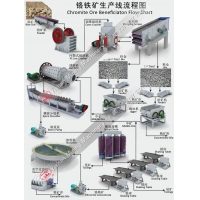 China Chromite Ore Beneficiation Processing Flow Chart on sale