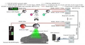 China Vehicle Counting and Detection Systems on sale