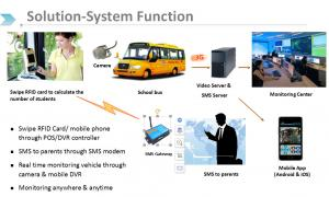China GPS positioning and 3G/4G school bus security management system Real time SMS smart phone tracking on sale
