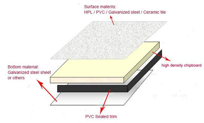 HPL Wooden Floor Raising AntiStatic Chipboard Raised Floor